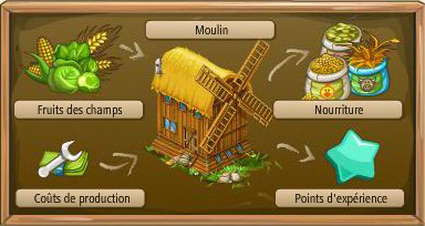 Moulin dans Big Farm